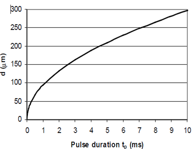 Quasi_Long_Pulse_Graph